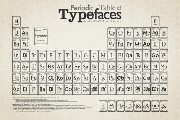 Tabela Periódica das Fontes Tipográficas
